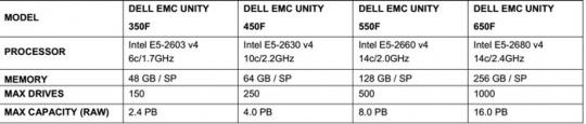 Dell-EMC-Unity-2