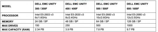 Dell-EMC-Unity