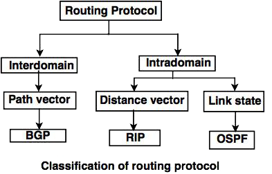 C:\Users\sabounchi.t\Desktop\Routing-protocols.png