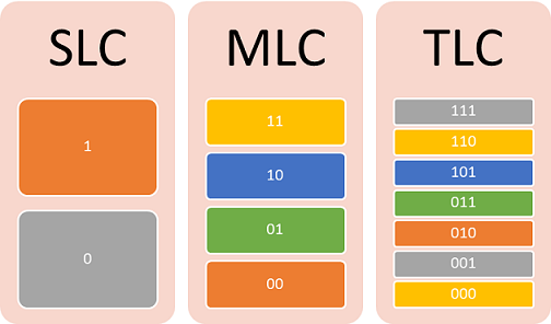 SLC-MLC-TLC