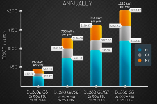 مقایسه server اچ پی hp