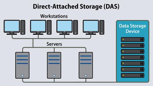 DAS Storage